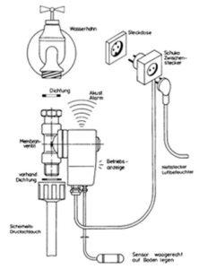 groupe de sécurité de remplissage de réservoir pour humidificateur professionnel évite les débordements